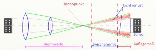 Zwischenring-Schema