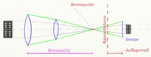 Objektiv-Schema